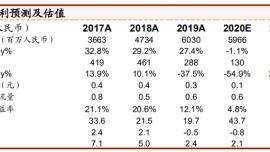 """呷哺呷哺(00520.HK):看好公司长期持续的成长逻辑,维持""""买入""""评级"""