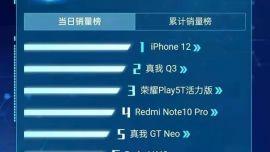 6·18首日手机战报出炉:iPhone 12销量第一!前五排名黑马逆袭